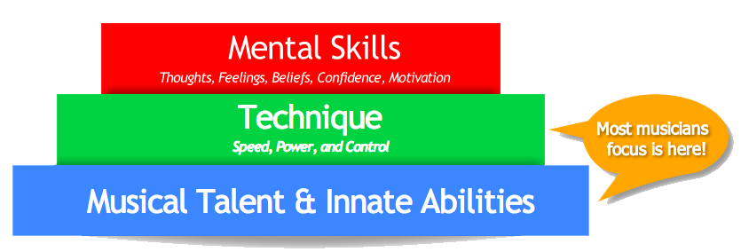 mental-skills-training